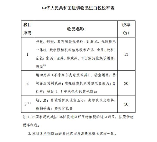 国务院关税税则委员会对进境物品进口税进行调整