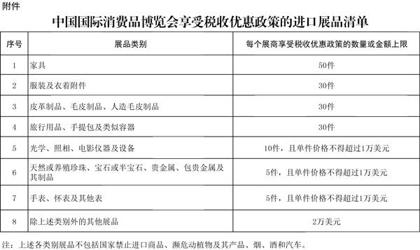 中国国际消费品博览会享受税收优惠政策的进口展品清单